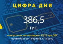 Акредитованим центром при ДФС видано 386,5 тис. кваліфікованих сертифікатів ключів,…