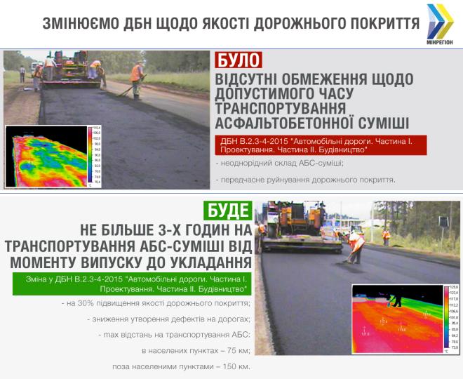 В Україні визначили допустимий час на транспортування асфальтобетону для будівництва…